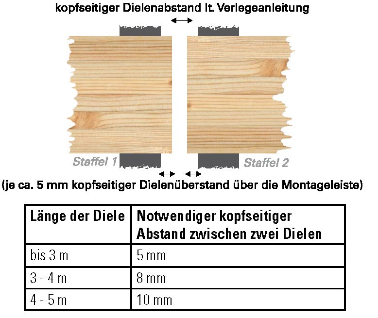 Stossen-von-Terrassendielen