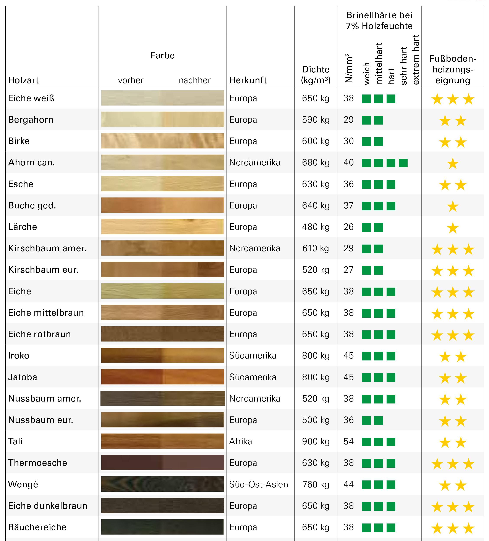 Parkett-Holzarten-f-r-Fussbodenheizung-geeignet-Tabelle
