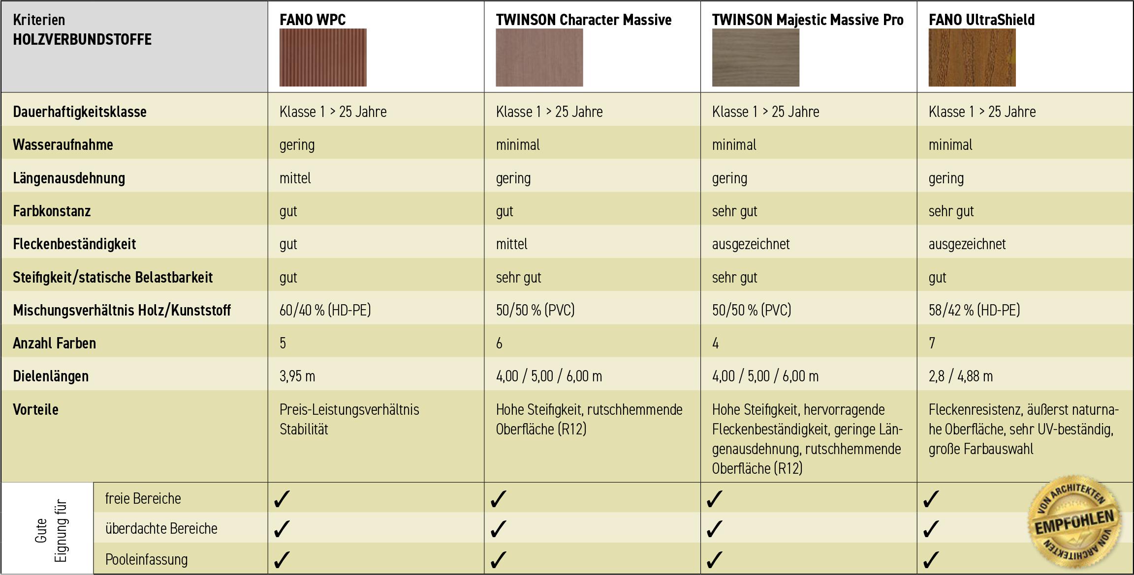 bersicht-Lebensdauer-WPC-TerrassendielenV1Ozhl4s2V7To