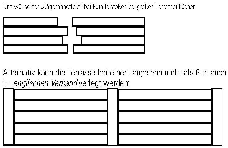 Wpc Terrassendielen Selber Verlegen Unsere Anleitung Terrasse